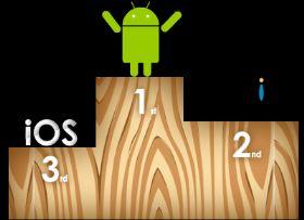 Android 96 por ciento malware
