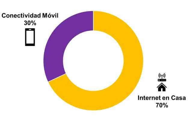 Estimaciones de conectividad móvil e internet en casa de The Competitive Intelligence Unit