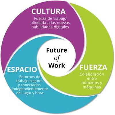 IDC, cambios en el modelo de trabajo