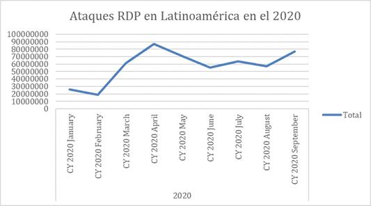 Ataques de ransomware en Latinoamérica.