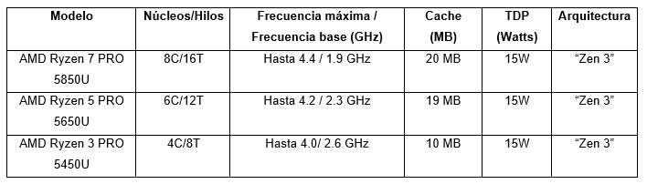 Procesadores móviles AMD Ryzen PRO Serie 5000.