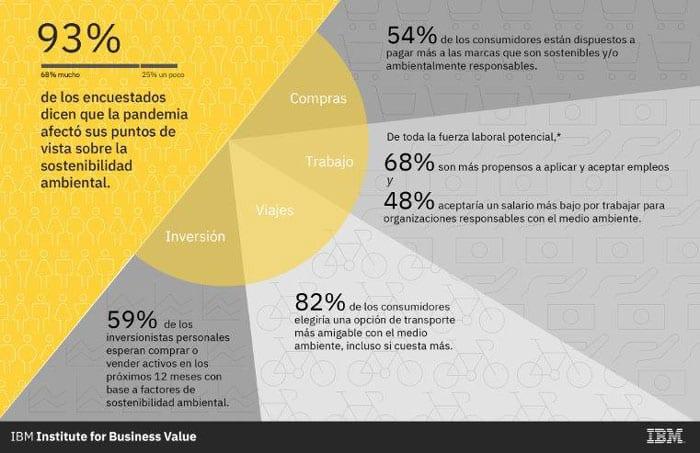 Pandemia de COVID-19 impactó las opiniones sobre sostenibilidad de 9 de cada 10 consumidores