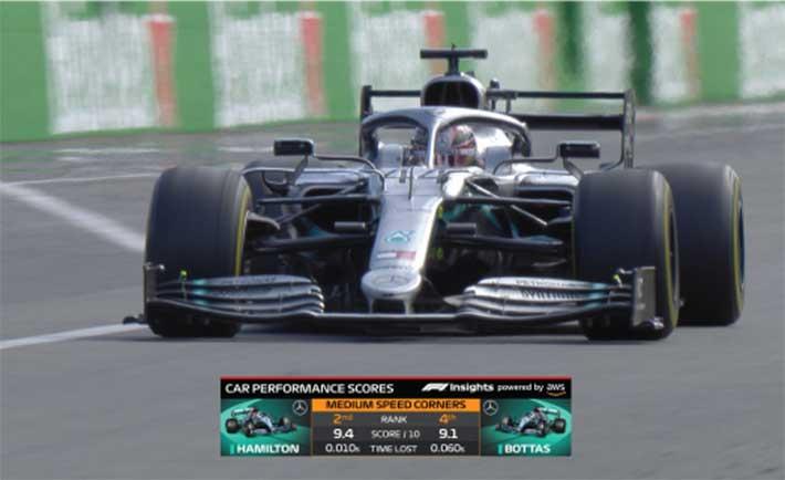 AWS ayudará a los aficionados a la Fórmula 1 a entender las decisiones en la pista