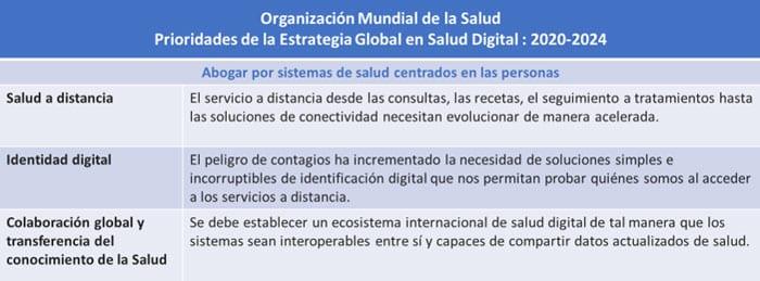 OMS Estrategia Global en Salud Digital 2020-2024