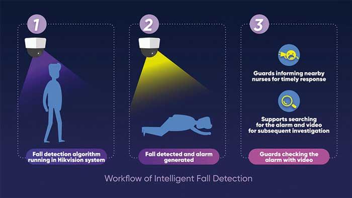 Videocámaras con Detección de caídas para prevenir accidentes en el adulto mayor