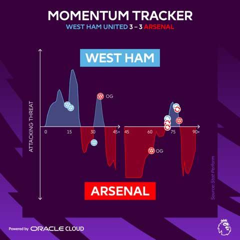 La Premier League analiza datos de fútbol en tiempo real