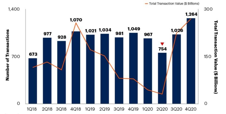 Sector TIC experimentará un auge de fusiones y adquisiciones en 2022