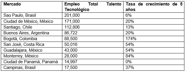 Informe de CBRE sobre el talento tecnológico en latinoamérica