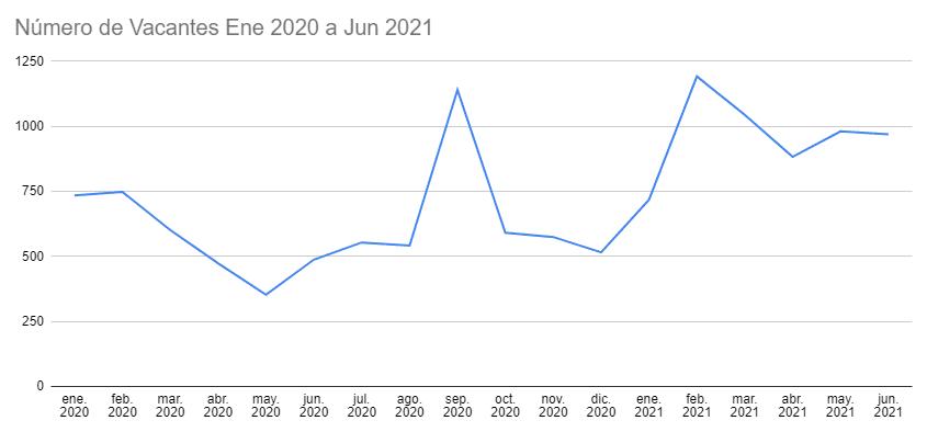 Mercado laboral de tecnología de 2020 a 2021