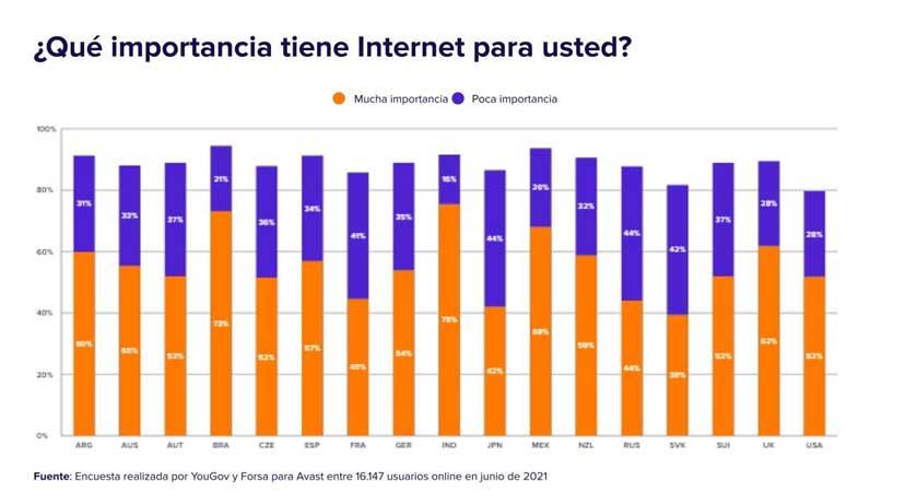 importancia del internet y el mundo digital